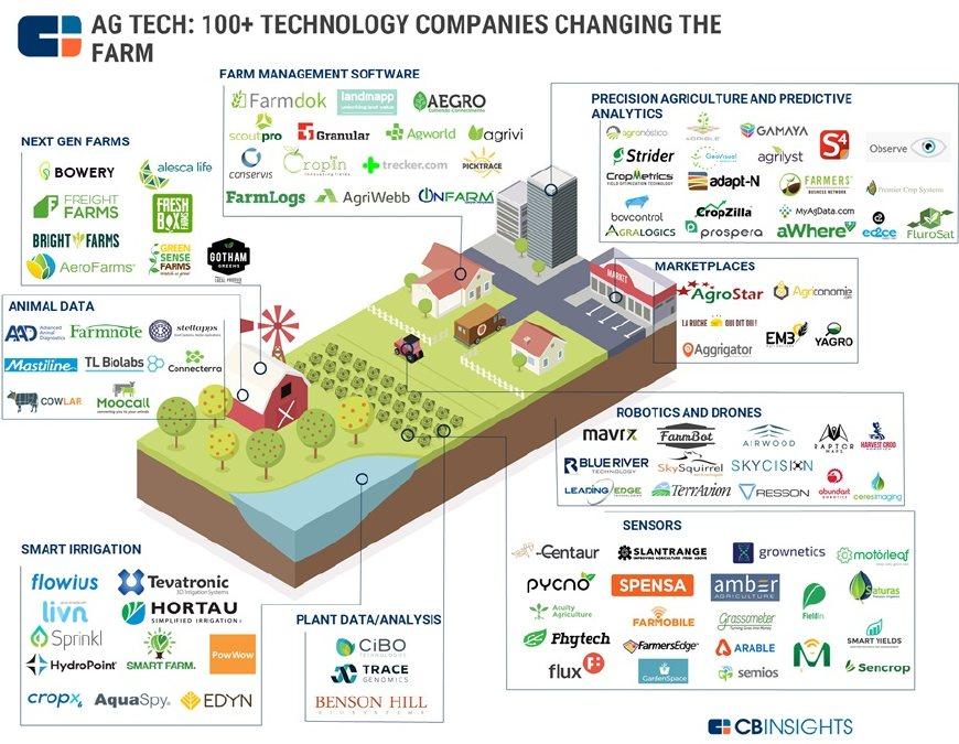 这是100家农业创业公司,这些公司里面除了部分是涉农管理和农业交易外,大多数都是跟智能/精准农业相关的企业