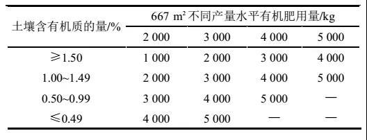 有机肥用量