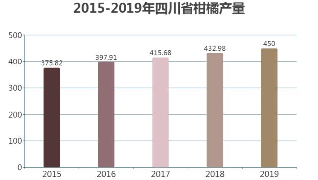 来了,四川柑橘产业报告分析!